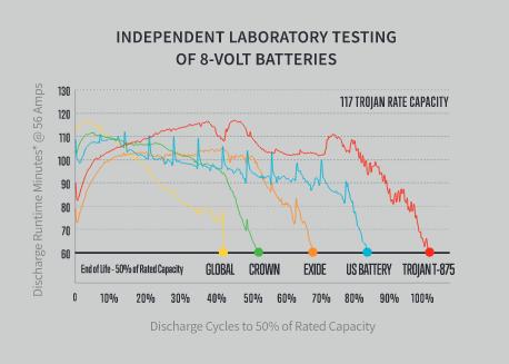 Independent Laboratory Testing of 8-volt Batteries